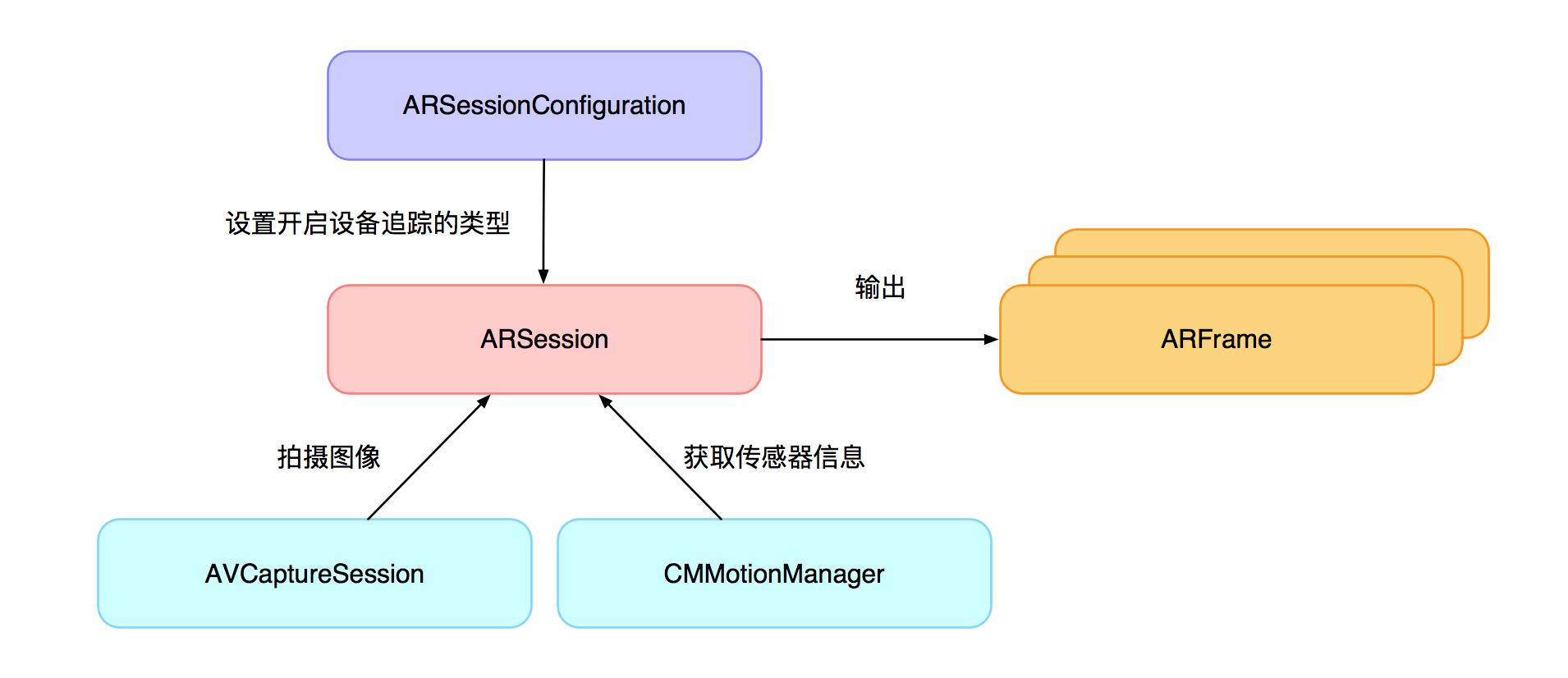 图3 ARKit 结构图