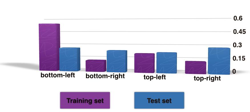 图6 训练集与测试集历史观测轨迹中行人运动方向分布