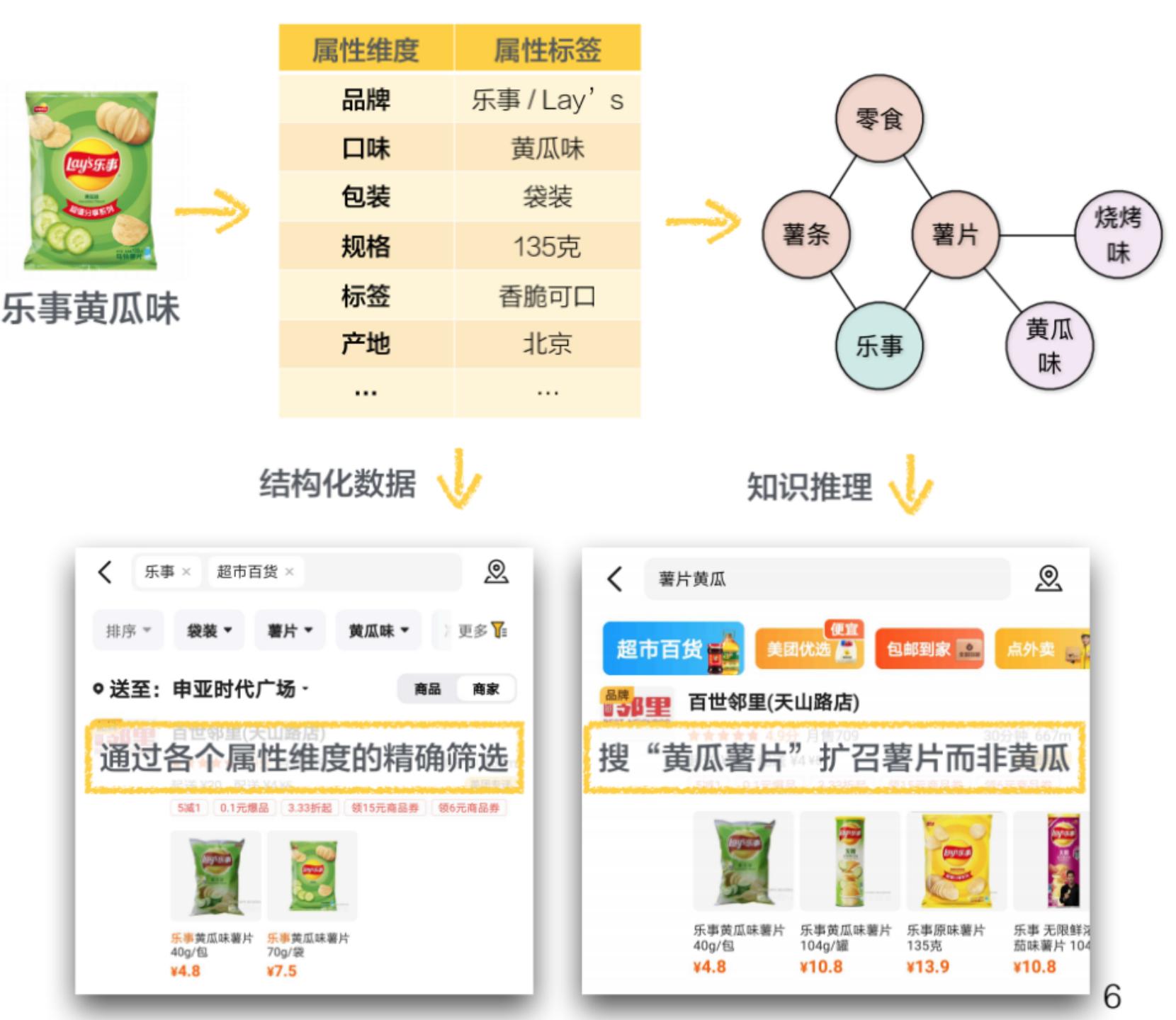图3 商品结构化信息的应用