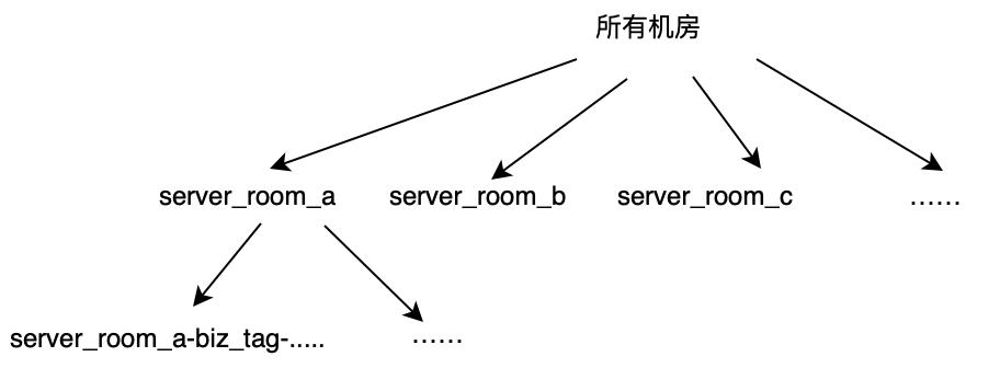 图5 机房泛化层次结构