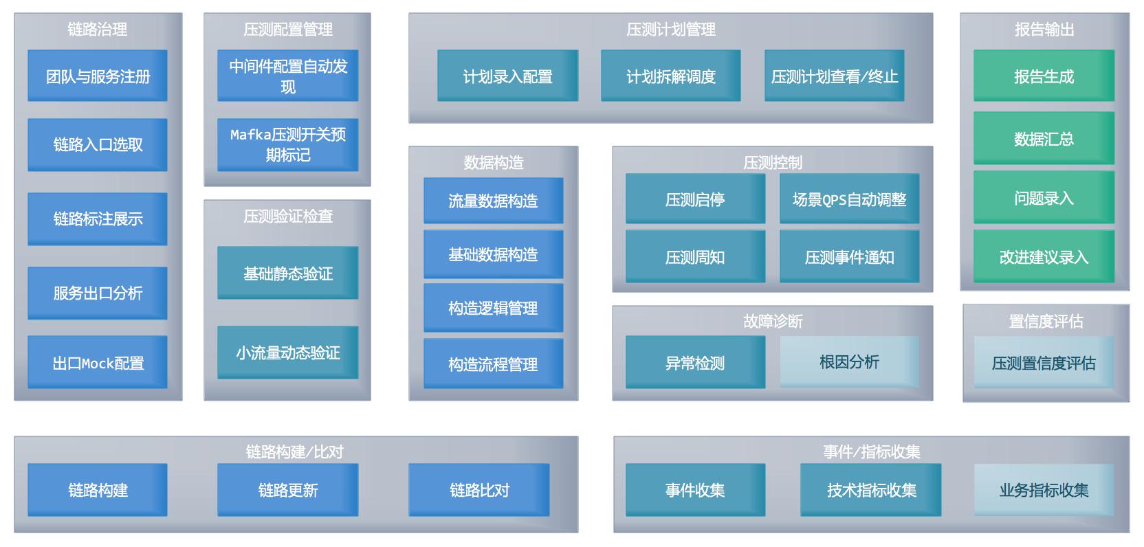 图3 系统总体逻辑架构