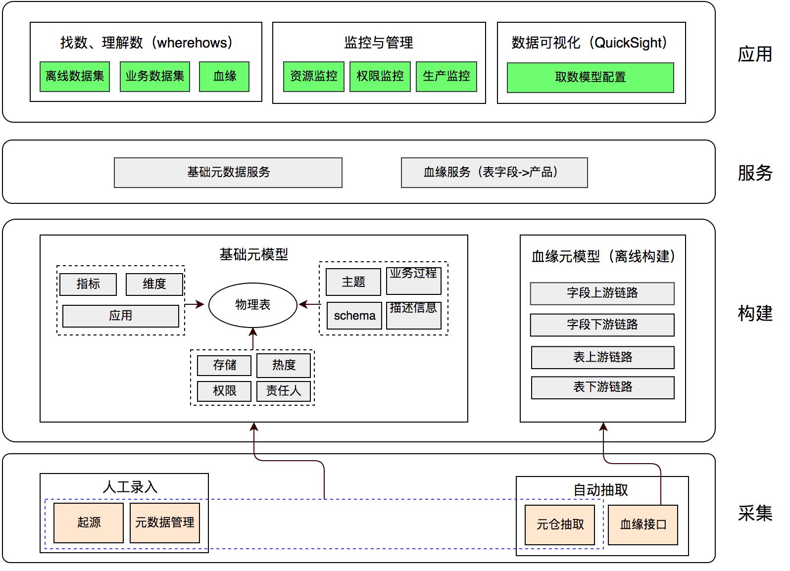 元数据建设架构图