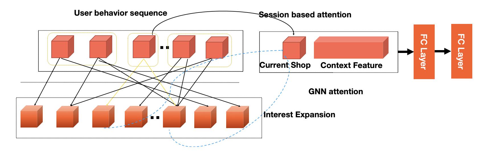 图11 基于图神经网络的个性化预估网络