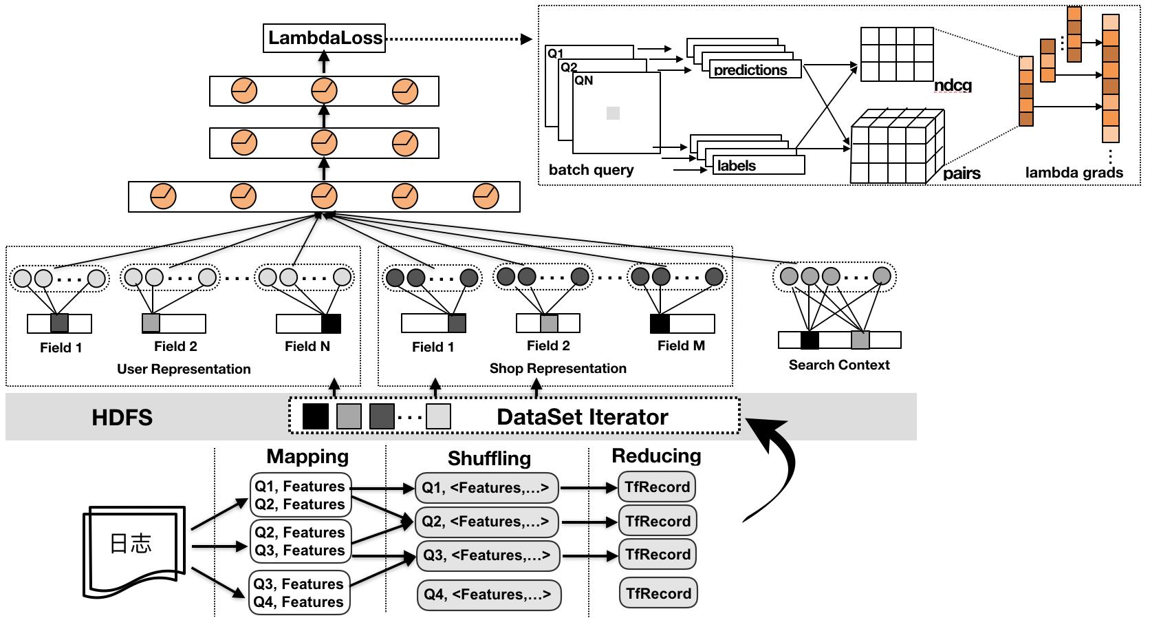 图11 Lambda梯度的分布式实现
