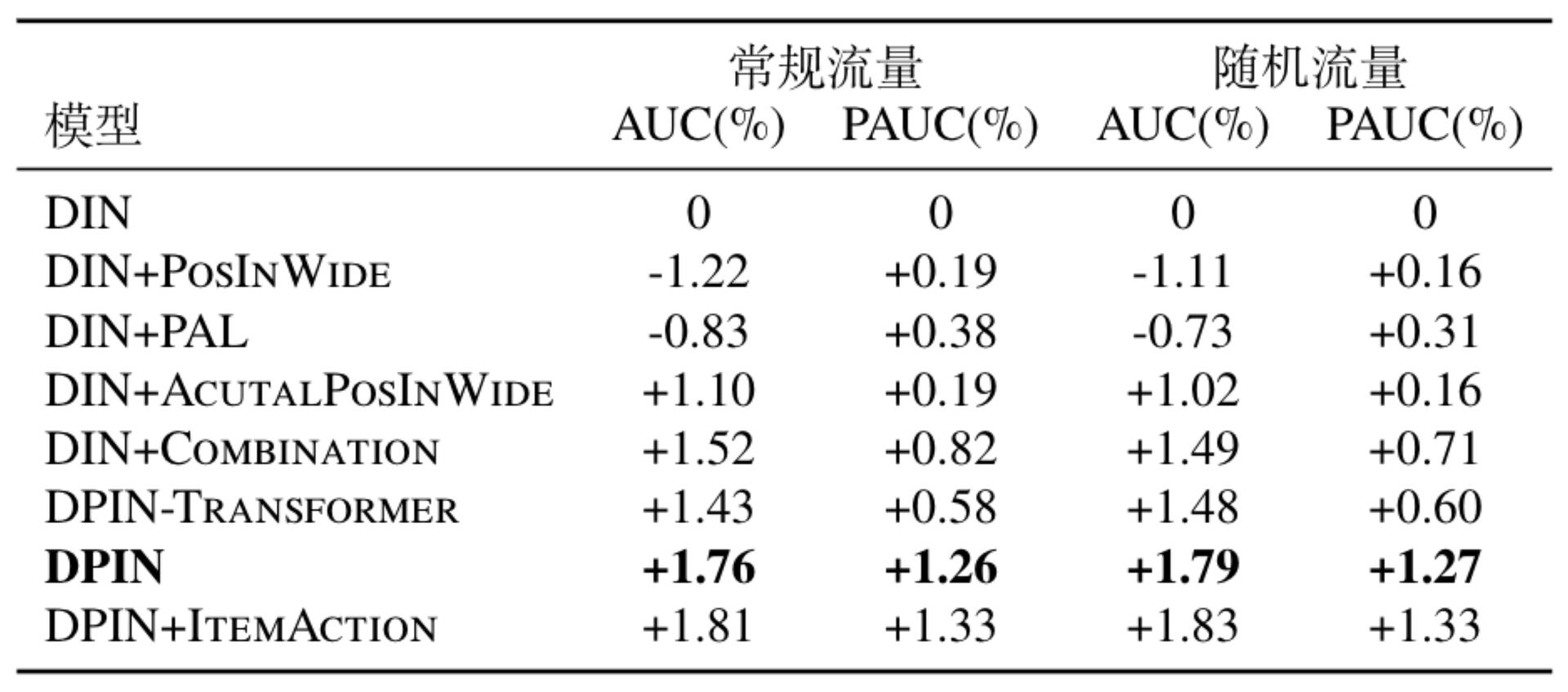 表1 在常规流量和随机流量上的离线实验评估对比结果