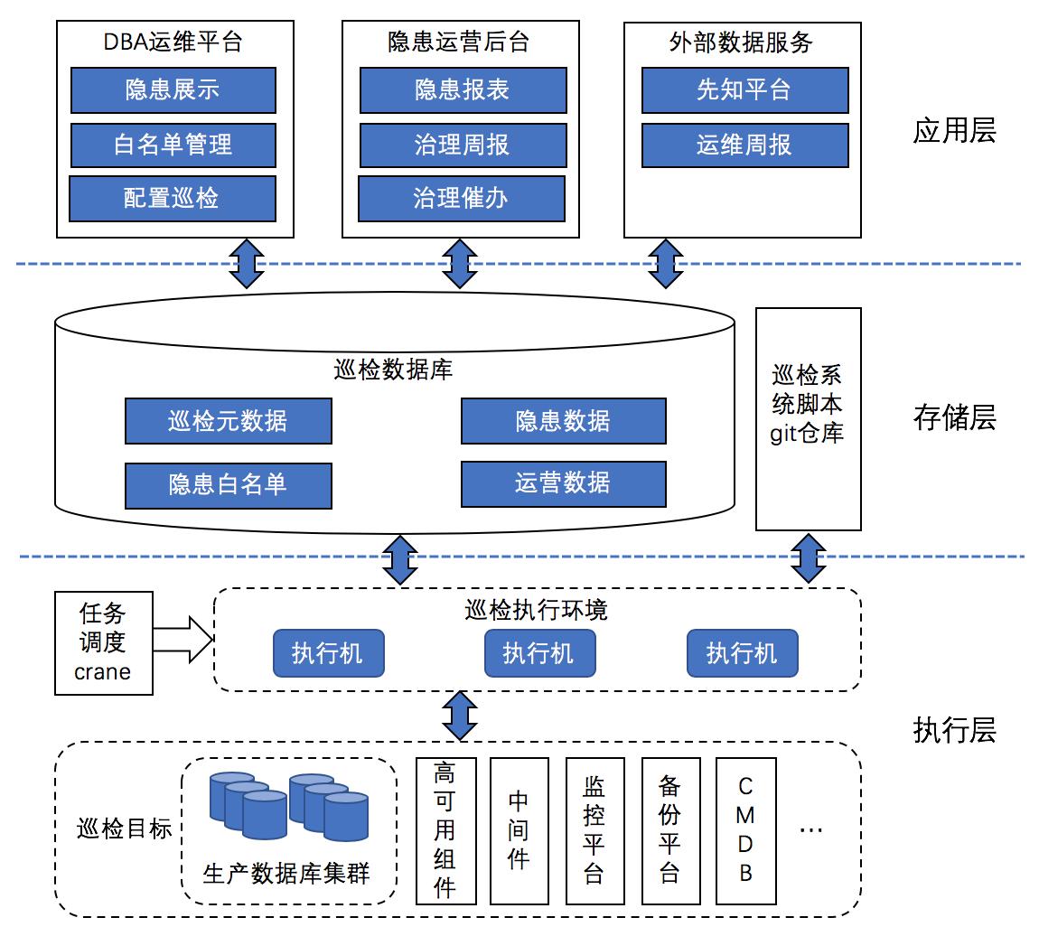 图2 美团MySQL数据库巡检系统架构图