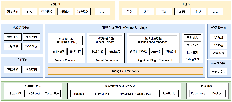图1 图灵平台总体架构