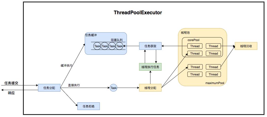 图2 ThreadPoolExecutor 运行流程