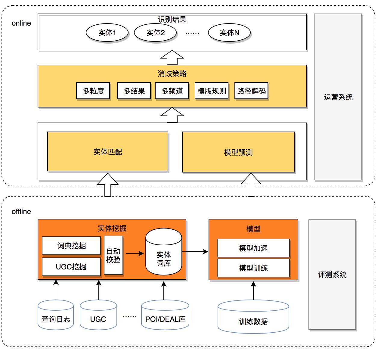 图2 实体识别整体架构