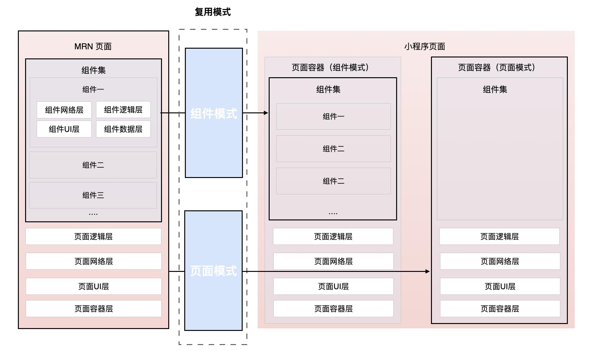 图8 小程序复用方式原理图