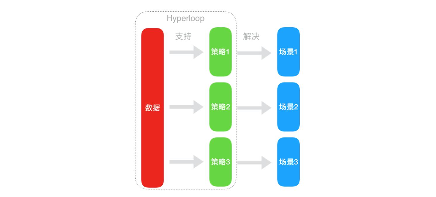 图5-2 方法管理环节