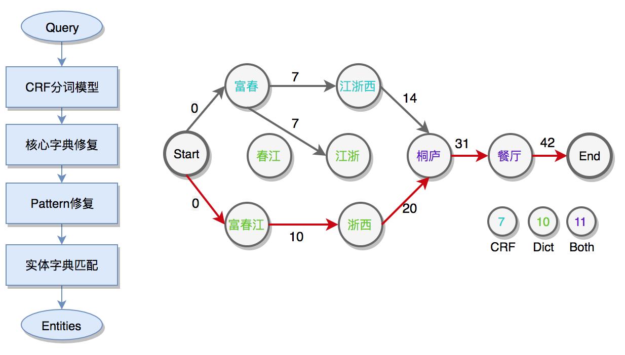 图4 实体在线匹配