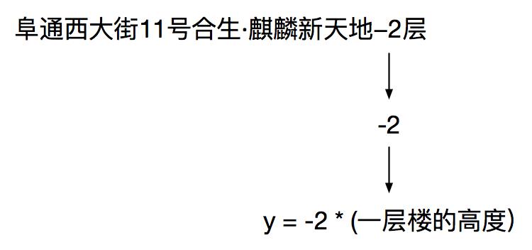 图7 高度信息提取
