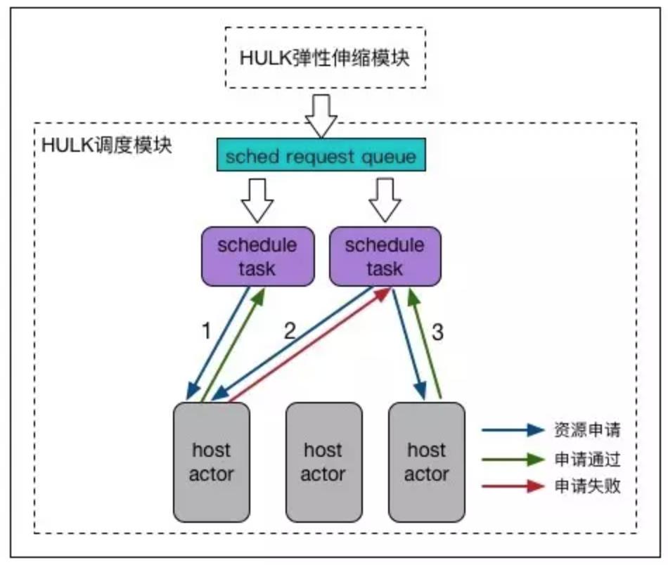 HULK调度模型