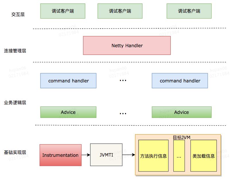 Java 动态调试技术原理及实践插图2