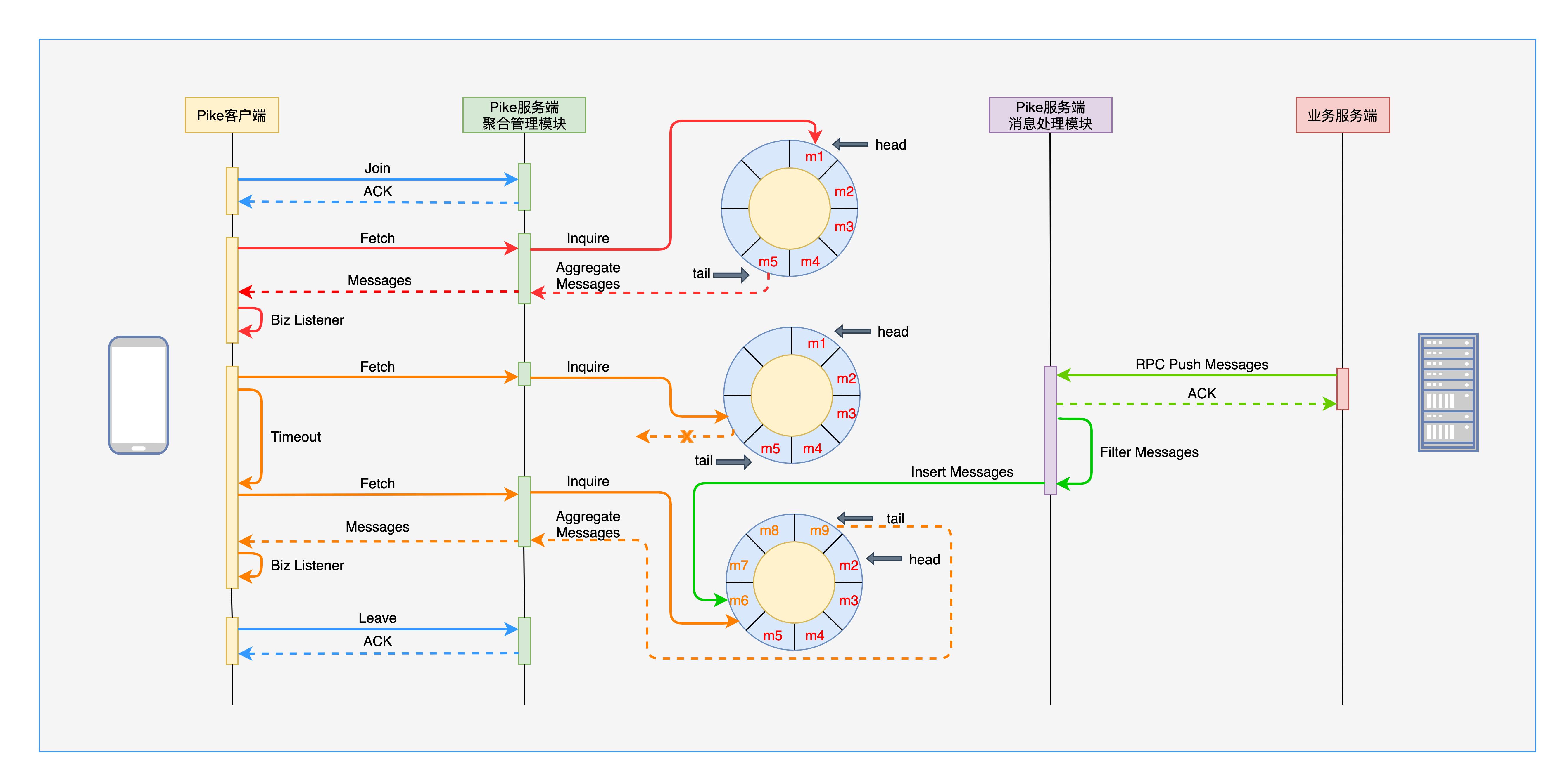 图9 聚合消息交互流程图
