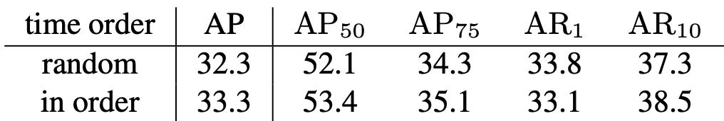 表2 打乱时序vs.按照时序训练的效果对比
