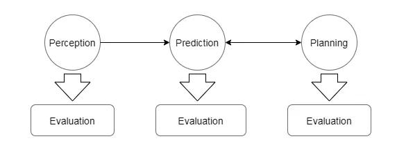 图8 分模块Evaluation