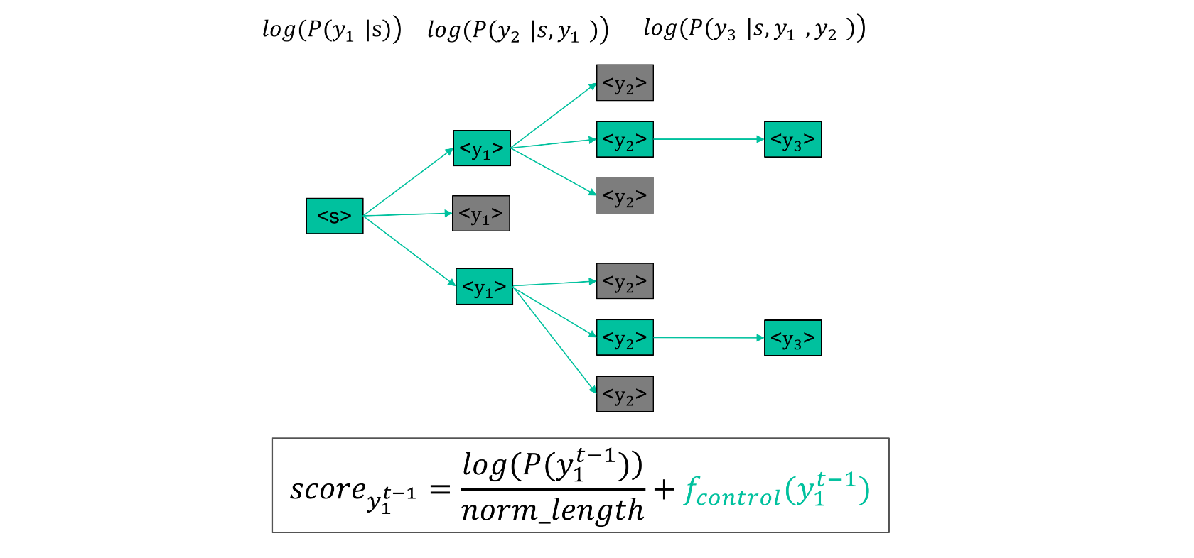 图19 Decoder Beam_Search控制