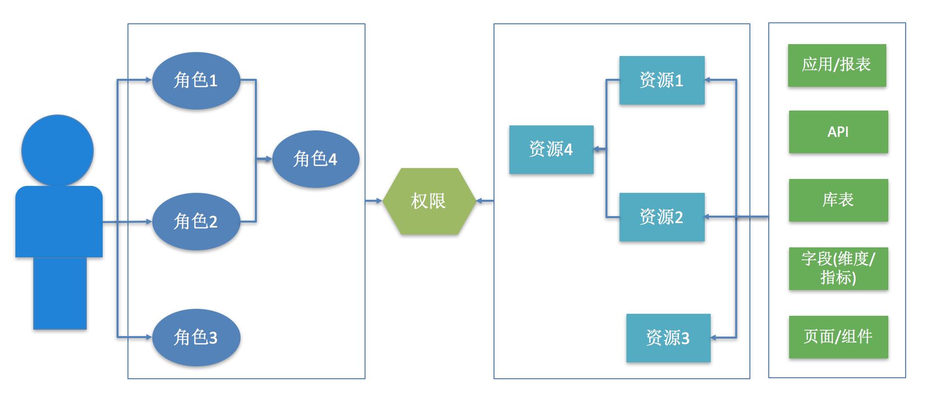 图3 新的权限模型