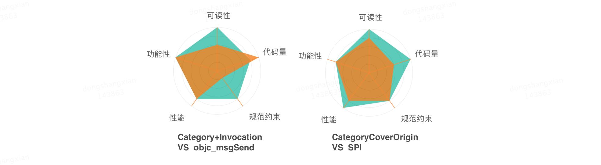 图2-2 两种演化方案对比