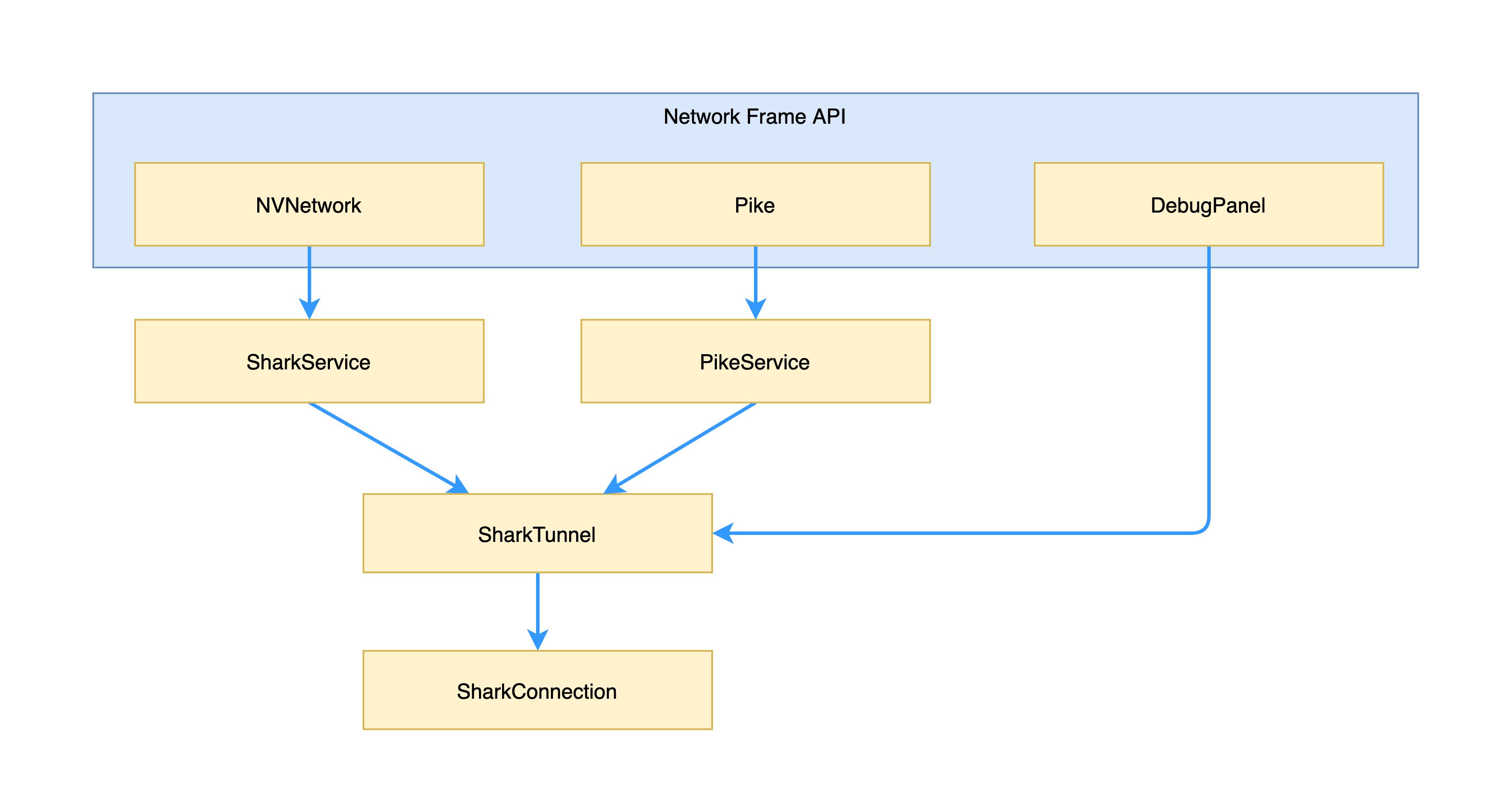 图2 Pike 1.0与Shark代码结构示意图