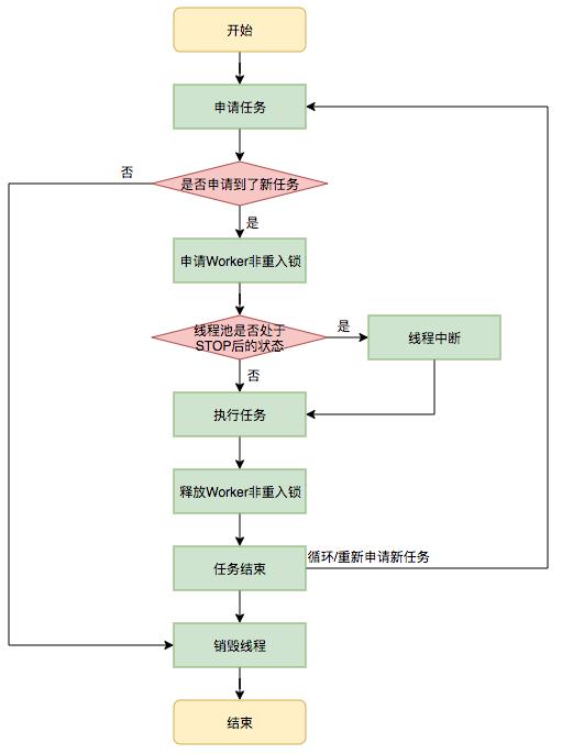 图11 执行任务流程