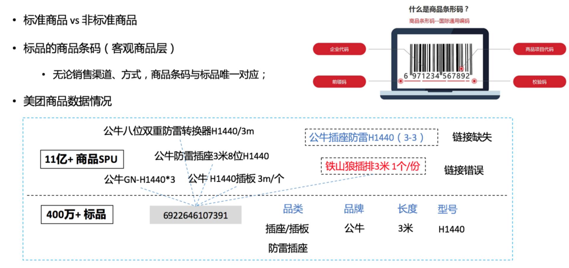 图6 商品图谱标品关联任务