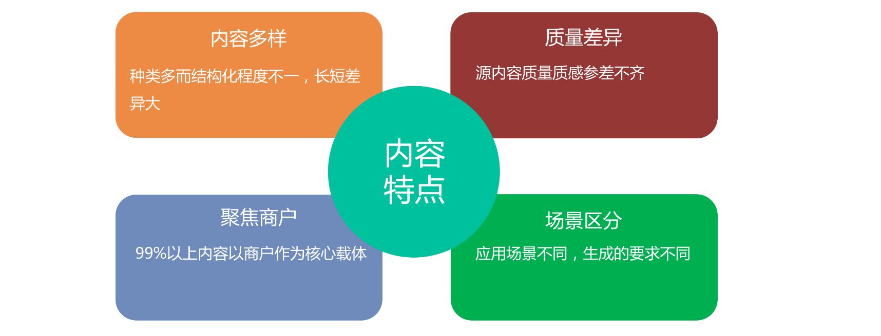图7 双平台内容特点与挑战