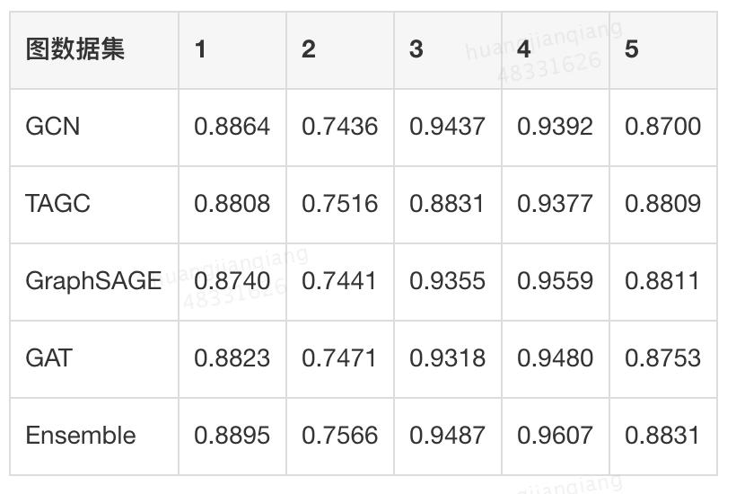表2  不同图模型在离线五个图数据集上的测试精度