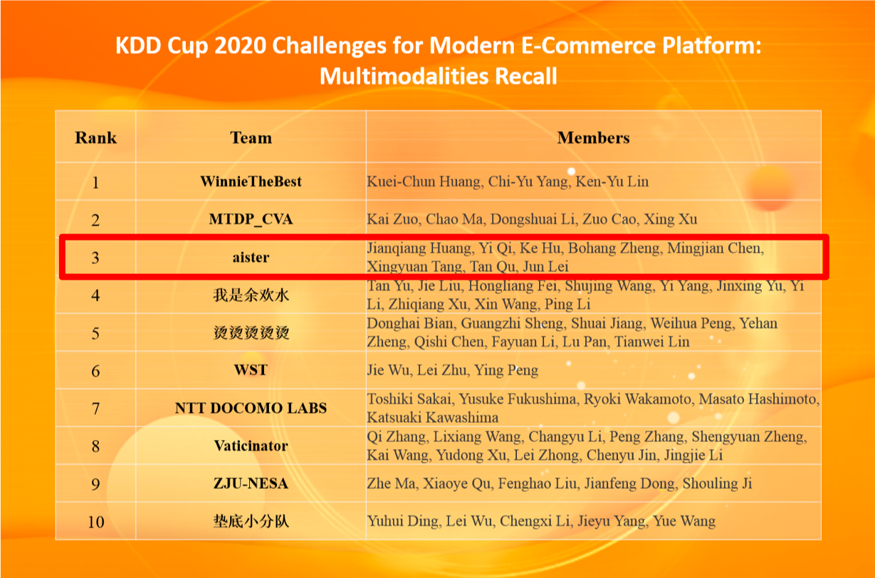 图2 KDD Cup 2020 Multimodalities Recall 比赛TOP 10榜单