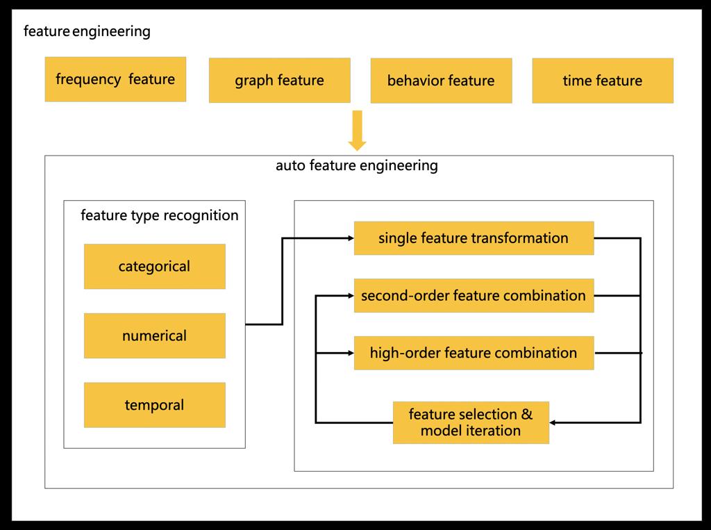 图8 自动化特征工程