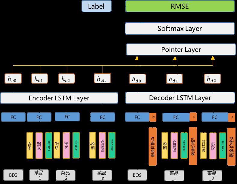图5 Encoder-Decoder网络结构