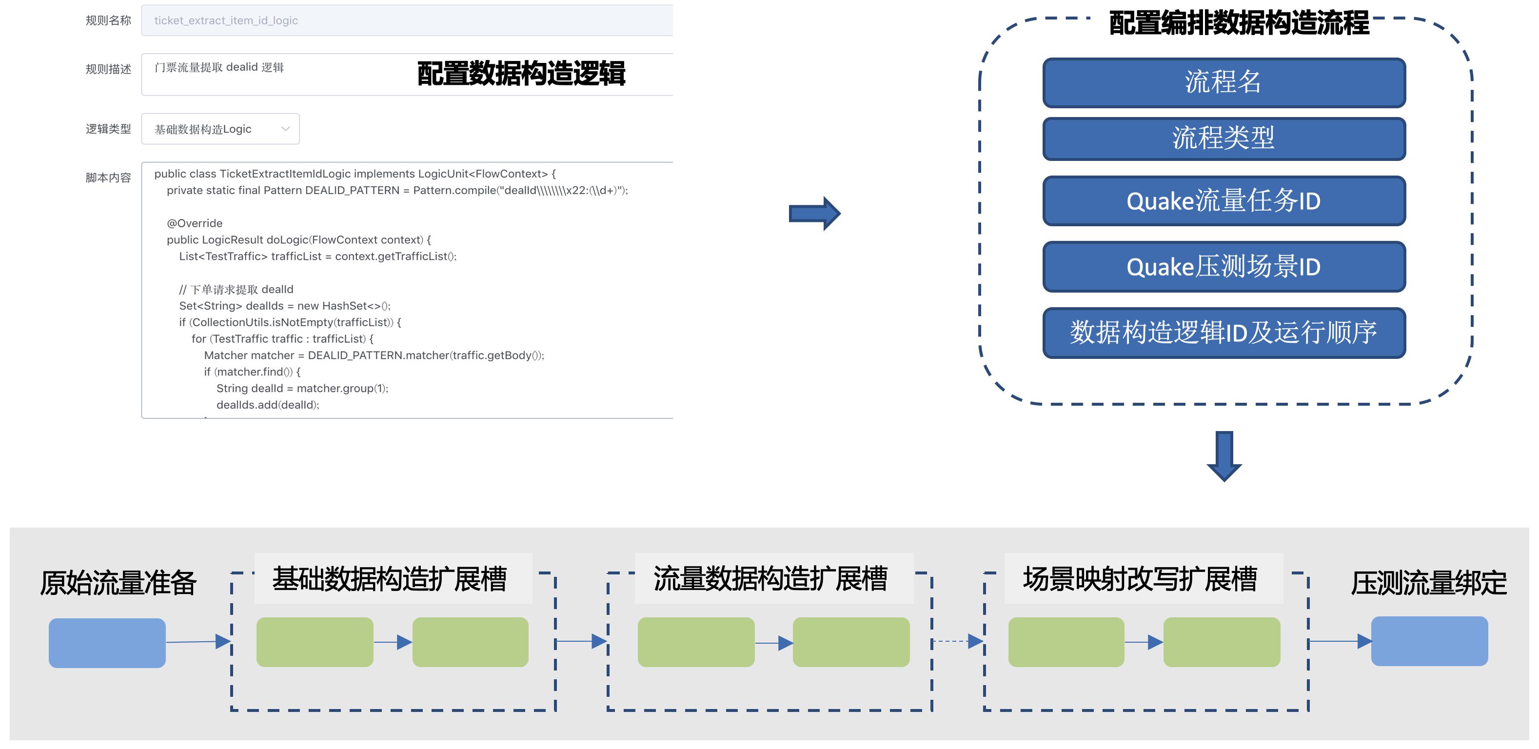 图6 数据构造