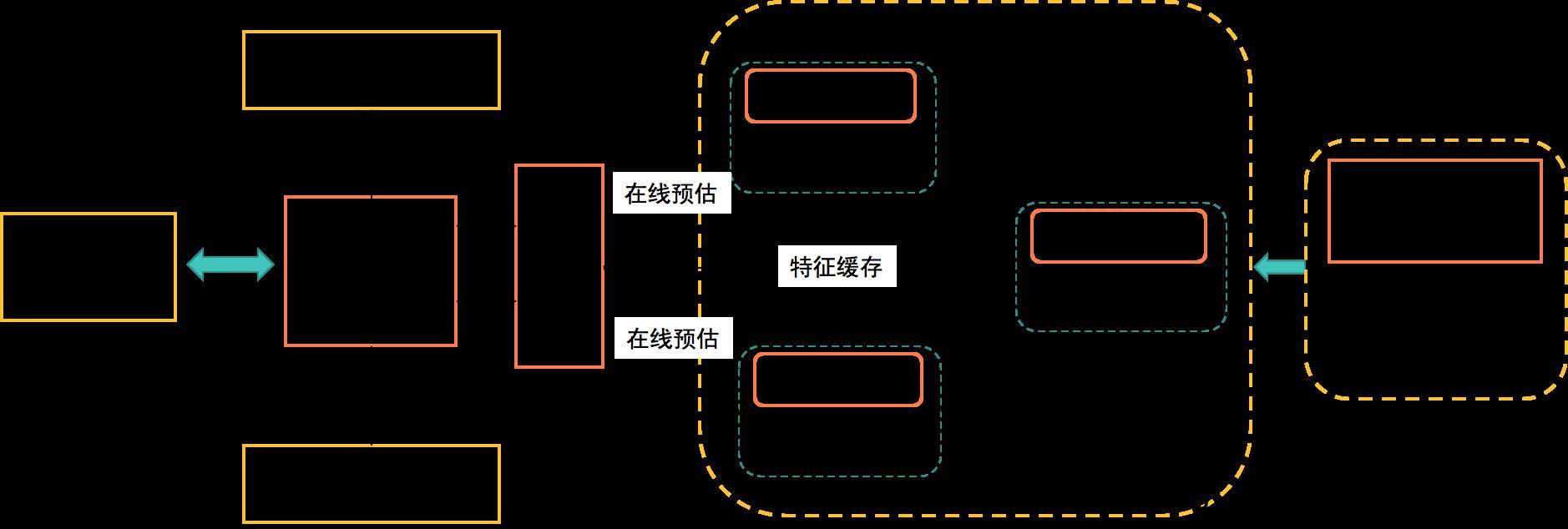 图8 核心排序框架图