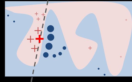 图16 Lime解释器的工作原理