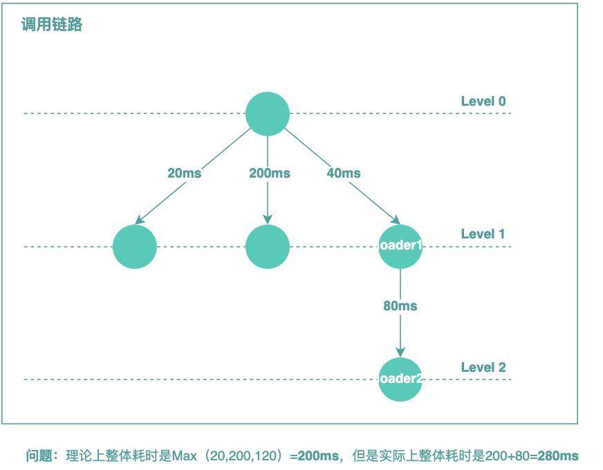 图21 GraphQL-Java对DataLoader调度存在的问题