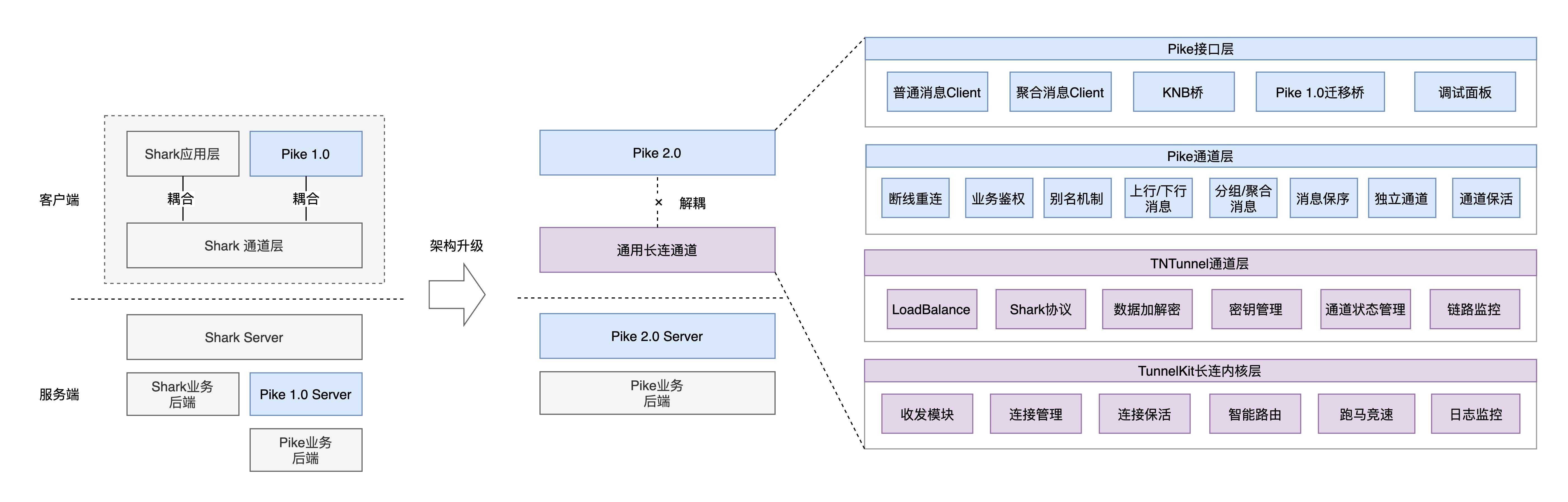 图5 客户端架构演进图