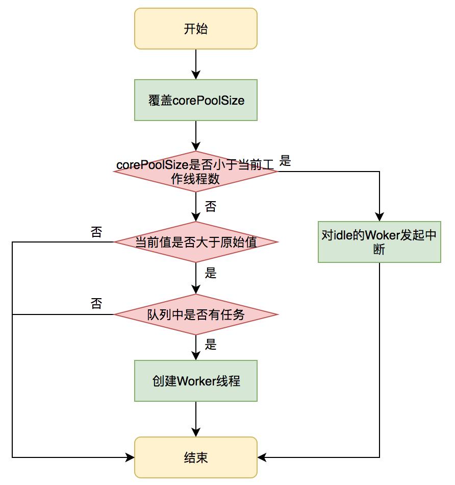 图20 setCorePoolSize 方法执行流程