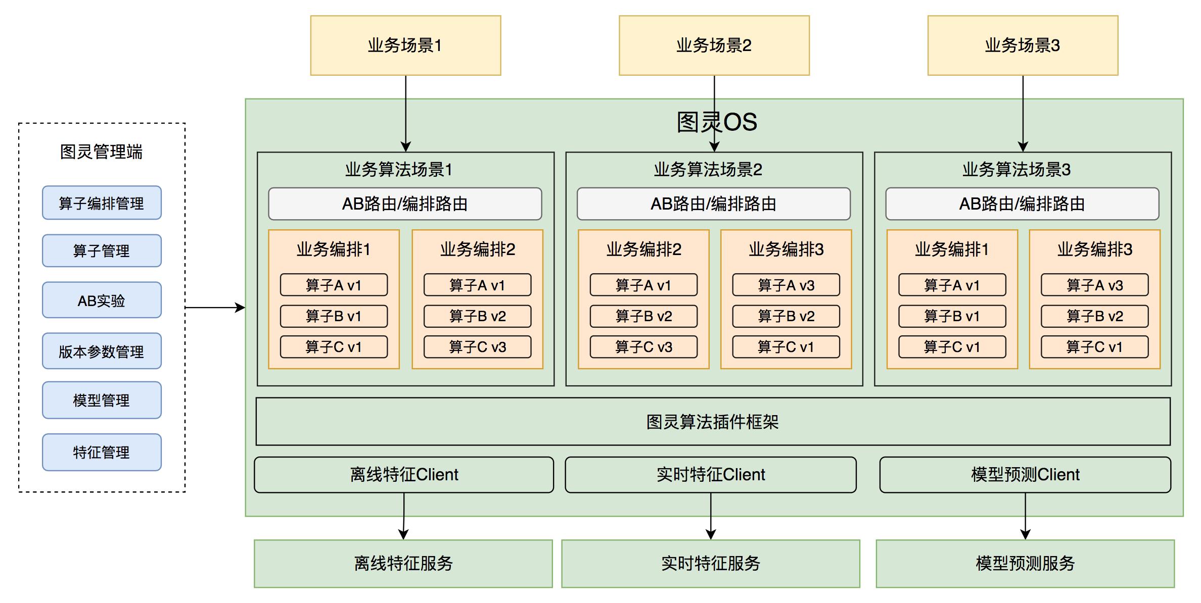 图8 基于算子编排的算法在线服务架构