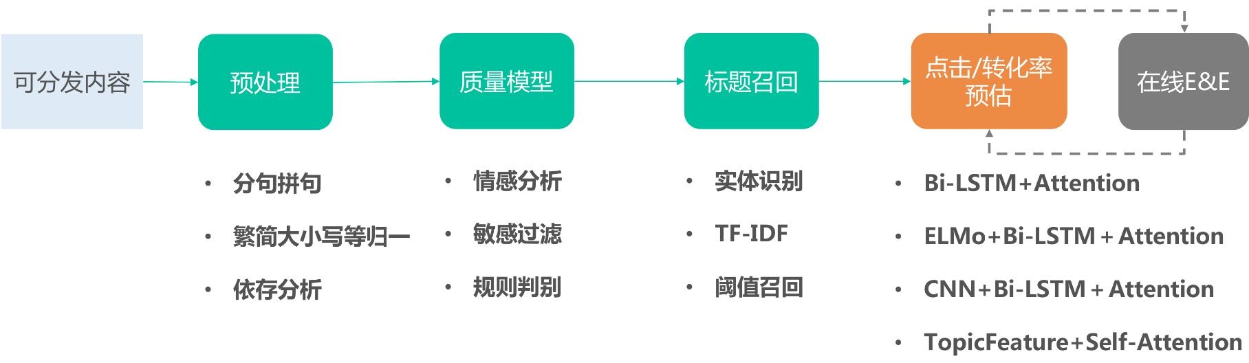 图9 抽取式生成标题流程