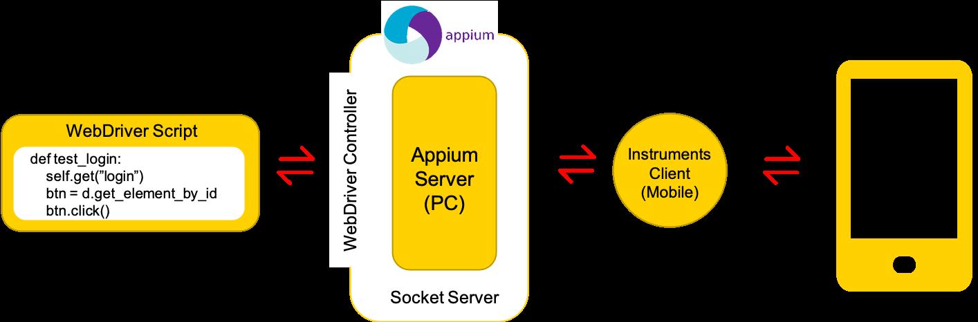 图3 Appium的通信原理