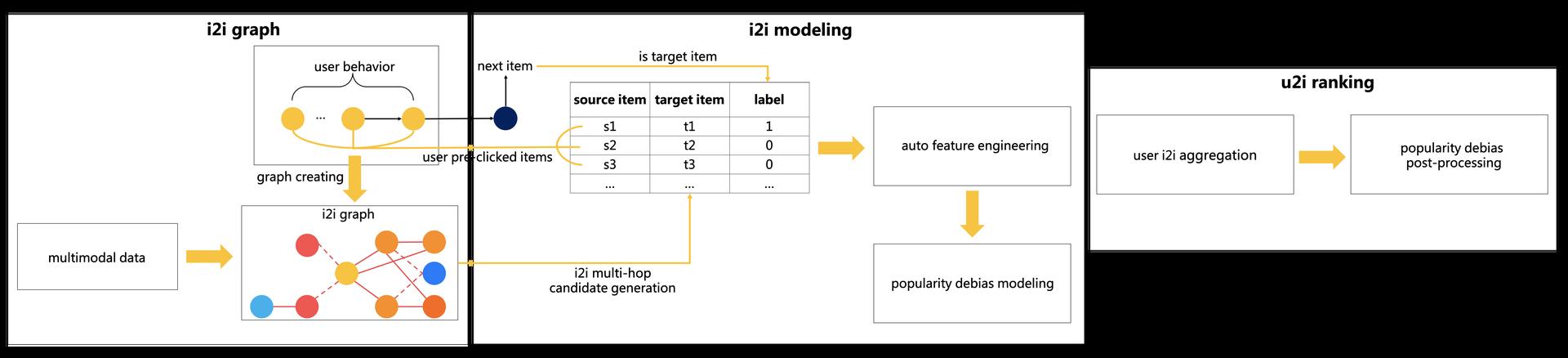 图4 基于i2i建模的排序框架