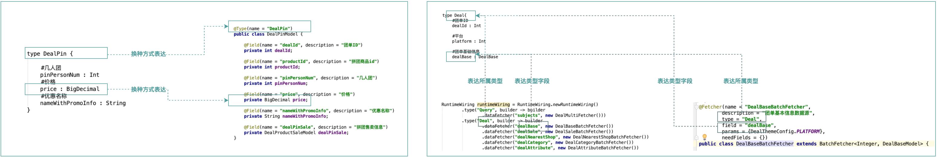 图12 注解元数据描述Schema和RuntimeWiring
