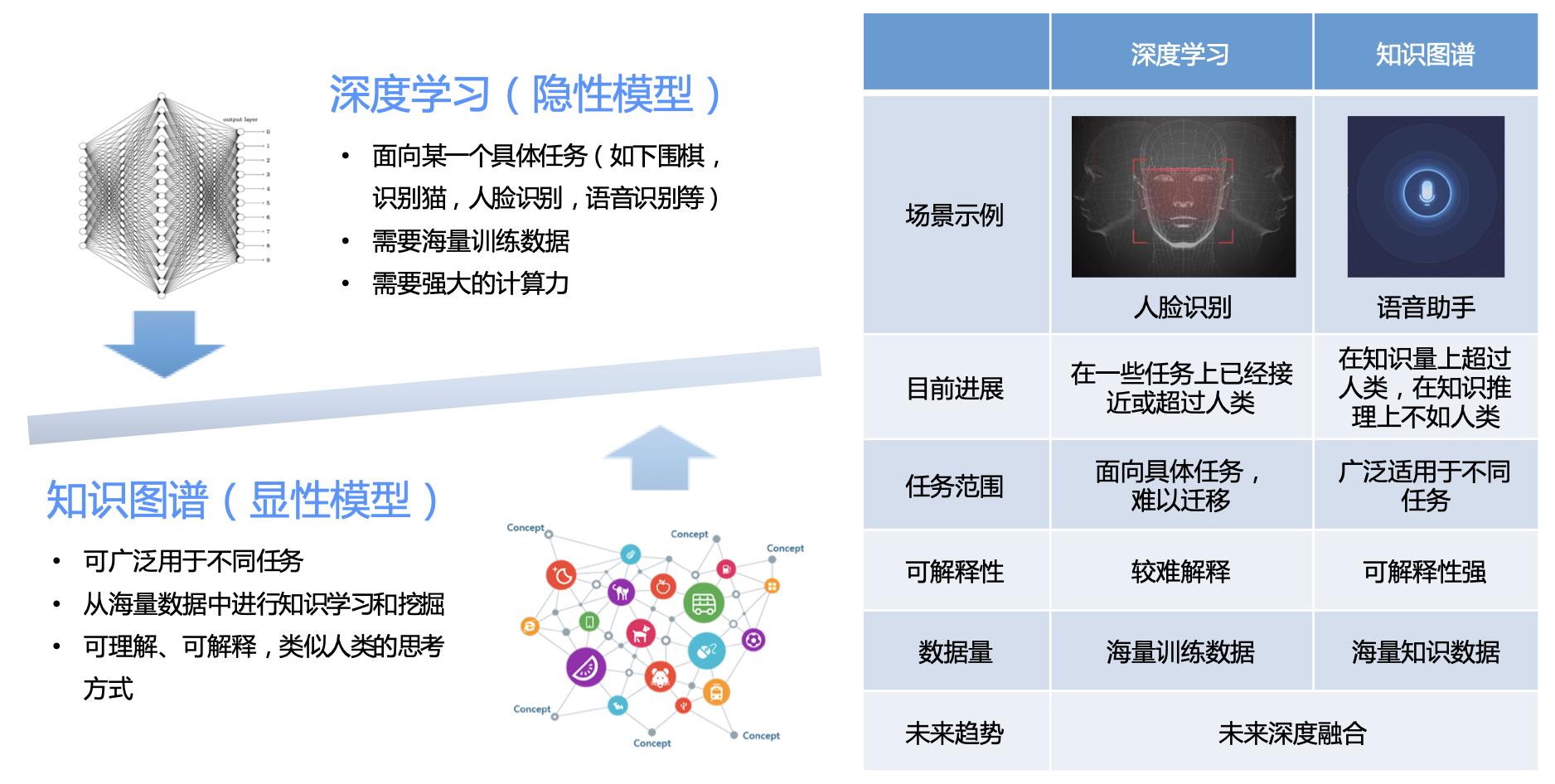 图1 人工智能两大驱动力