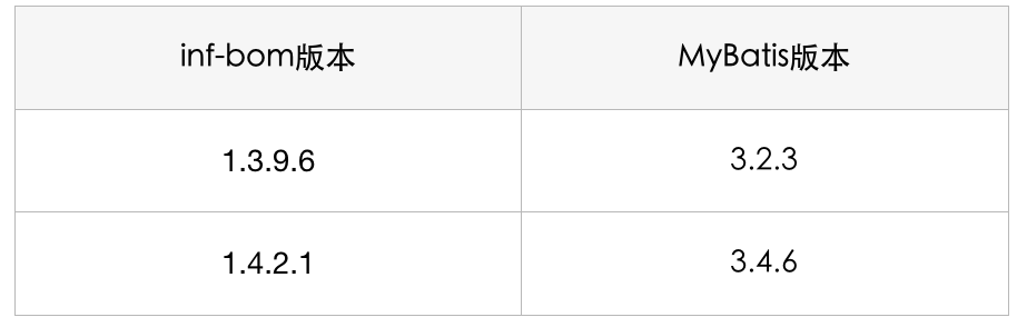 表1 MyBatis版本升级前后对比