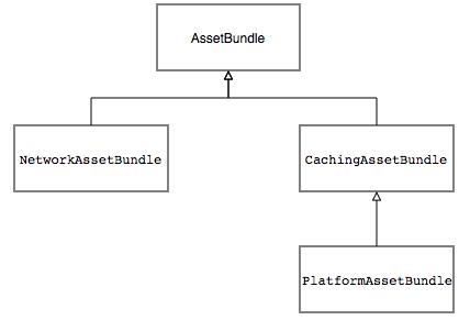 图16 Flutter 资源加载相关类图