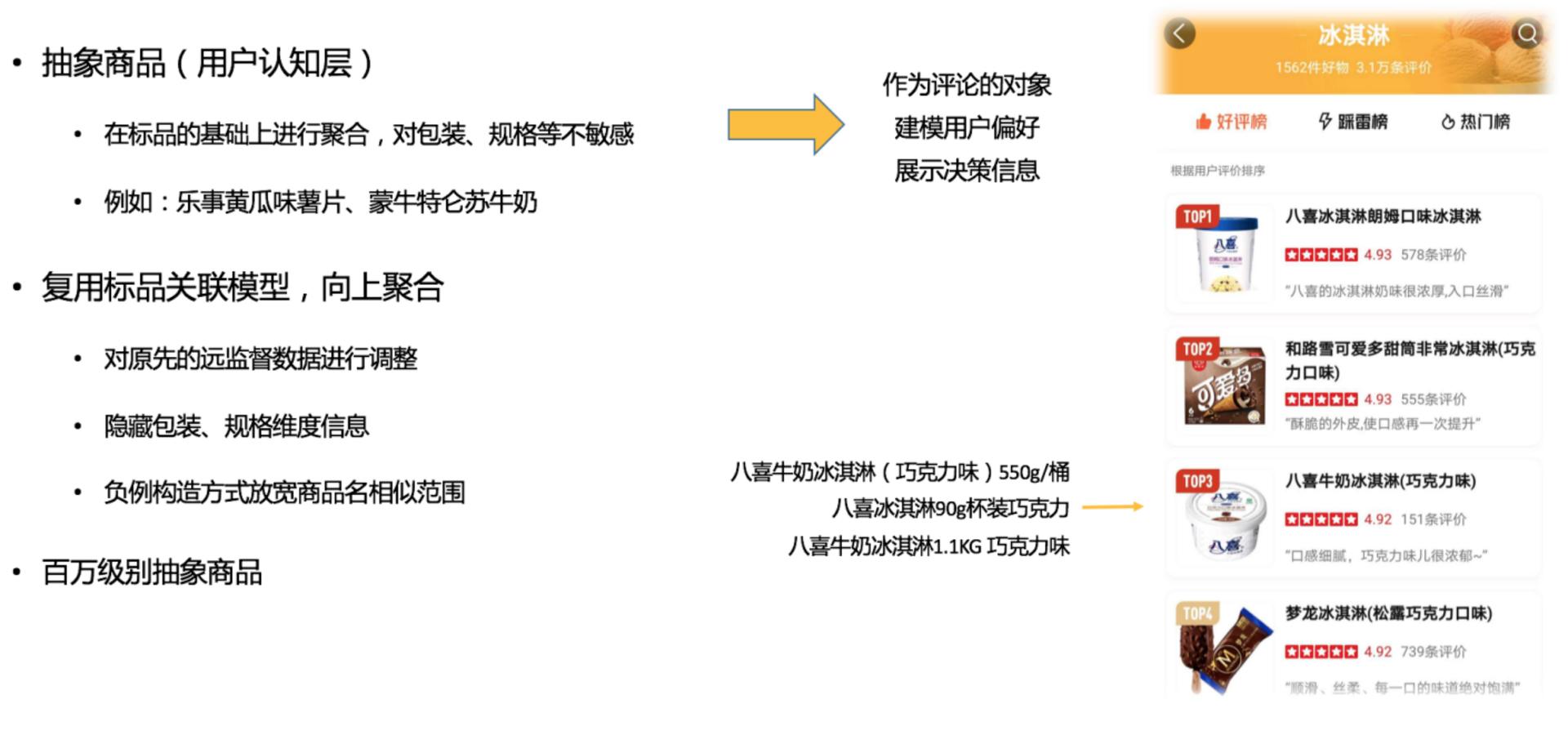图8 商品图谱抽象商品聚合