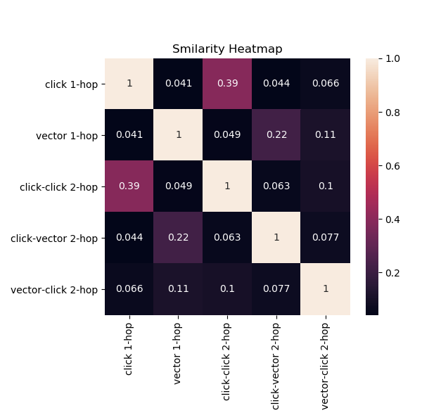图6 i2i关系相似度热图
