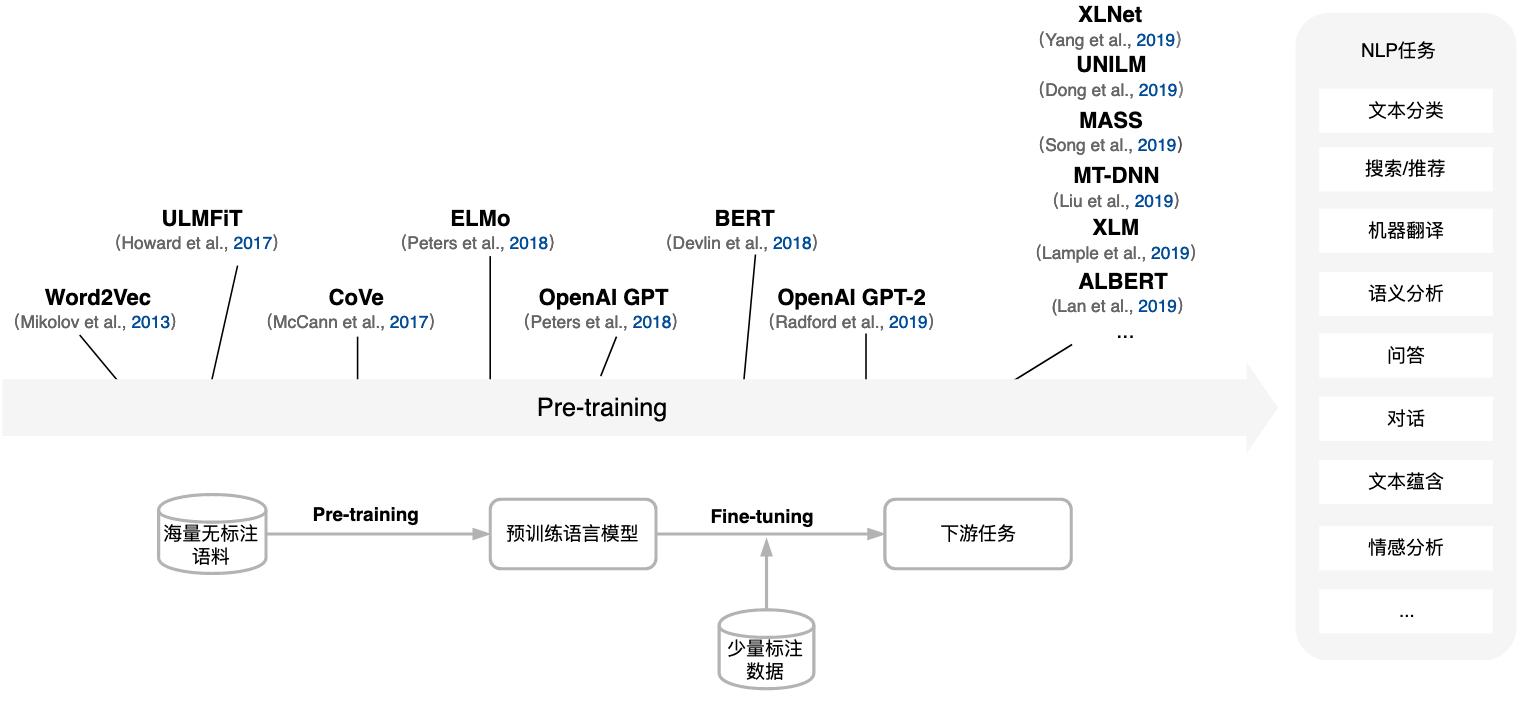 图1 NLP Pre-training and Fine-tuning新范式及相关扩展工作